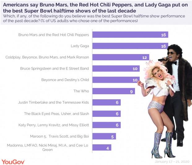 Lady Gaga e Bruno Mars possuem os melhores shows da década no Super Bowl, segundo americanos